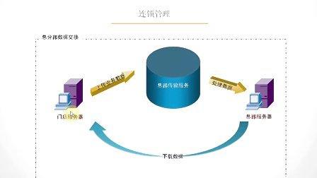 思迅商云商业管理系统8培训教程
