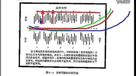 证券交易新空间第四章:分形_标清