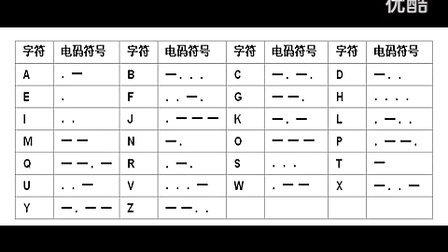 摩尔斯电码 Morse code