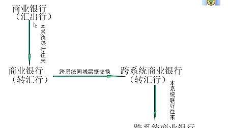 银行会计学36-教程下载-东南大学-Daboshi.com