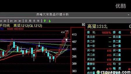 2012年7月13日 赤峰小米 高粱 寿光盘面分析 北川 QQ群45770588