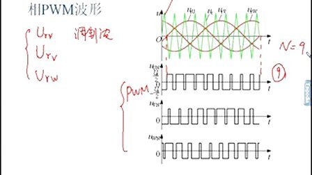 笼型异步电机变压变频调速系统(VVVF系统)10 05笼型异步电机变压变频调速系统(VVVF系统)(