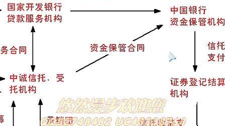 第九讲金融资产证券化和中国证券化的发展
