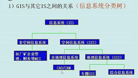 3S技术在林业中的应用 03 四川农业大学 (全套10讲见优酷空间专辑) 自学视频教程观看与下载