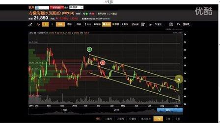 EJFQ「信號」快速入門 -  信號圖表 (2) 尋找轉勢突破股