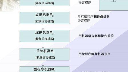 哈工大 计算机组成原理 唐硕飞版50讲 整套联系Q896730850