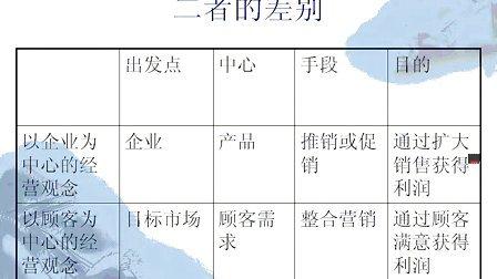 市场营销专业课程 上海交大 程明望06