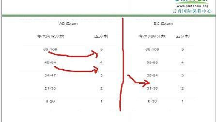 AP微积分考试介绍