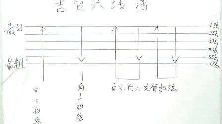 吉他入门第二讲吉他记谱方法与基本弹奏方法·第一季