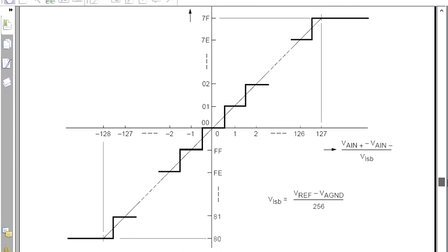 AVR单片机视频教程25、AVR单片机DA原理讲解