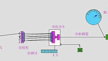 【全套建筑工程施工动画+施工工艺】钢筋冷拉