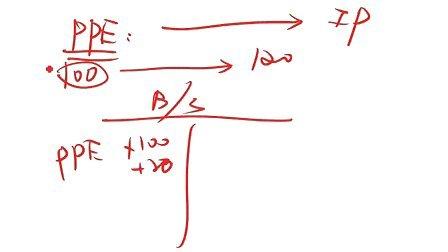 汤老师炫财务三步曲—6分钟带您通晓CFA一级财务要点