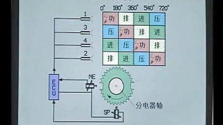 汽车维修视频大全-济南电控汽油喷射系统01