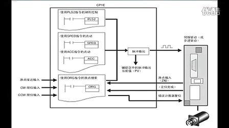欧姆龙plc程序实例65