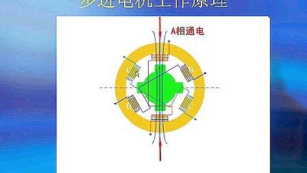 第一讲  步进电机的结构和工作原理