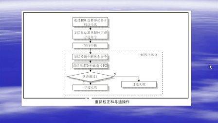 Linux内核编程30(2)