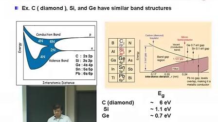 国立交通大学 光电子学 第四章 Basics of Optoelectronic pn-Junction Devices970409  012
