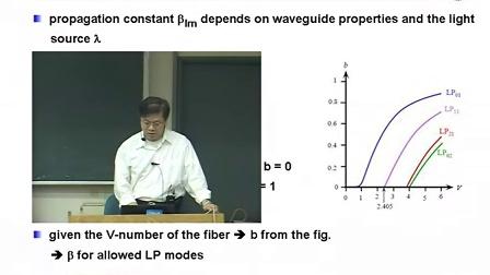 第三章 Dielectric Waveguides and Optical Fibers (三)