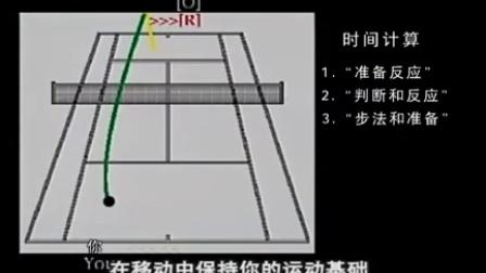 尼克·波利泰尼网球教程,02,精确制导的反手(上)