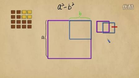 数学-平方差公式的几何意义(初中生偷不起菜?)