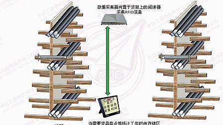 艾荔艾-基于物联网技术的智能化物流与仓储管理系统