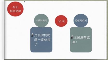 ACE《最简化语法之玩转语法》第1讲英语时态语态的秘密启蒙篇