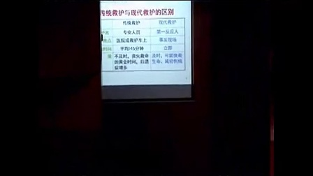 重庆医药高等专科学校创伤急救培训篇
