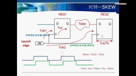 点拨·FPGA教学视频之六 FPGA时序