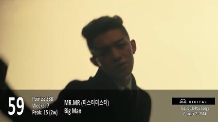 【沃德独家】韩国热门单曲排行榜Top 100 (2014第二季4-6月)