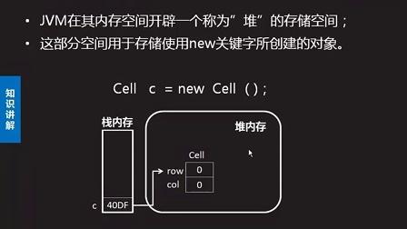 2014最新达内Java视频教程096:对象存储在堆中