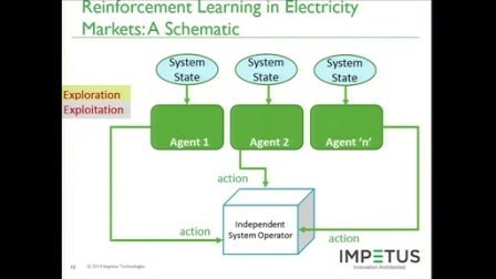 Distributed Reinforcement Learning for Electricity Market Bi