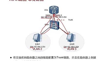 HC110115004 VLAN间路由