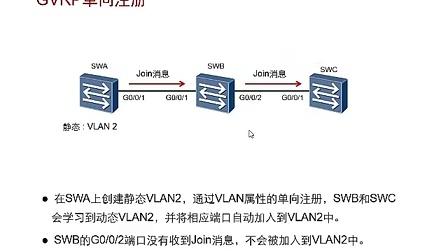 HC110115003 GARP及GVRP应用