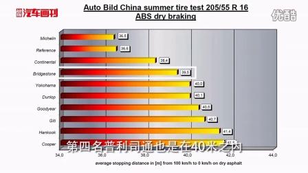 AUTO BILD汽车画刊原创视频: 2014国产轮胎德国测试数据发布