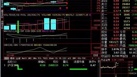唐能通 股票技术分析 新手入门 K线基础 黑马启动前征兆2