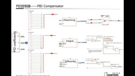 《PID控制在开关电源中的应用》杭州易泰达科技SIMetrix/SIMPLIS软件应用培训视频