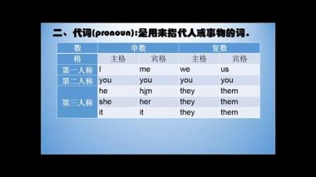 2015广西成人学位英语语法小方块(公开课)