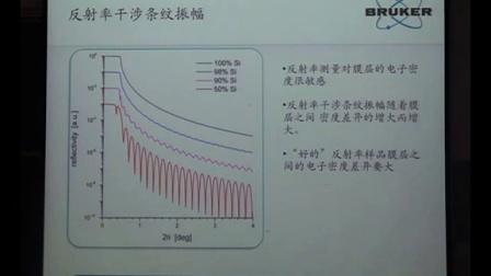 X射线衍射技术的应用(6)--西安交通大学核心设备论坛