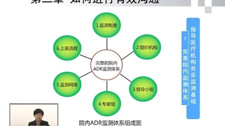 淮南市食品药品检测中心第16讲(与医疗机构有效沟通的方法与技巧)牛林琳