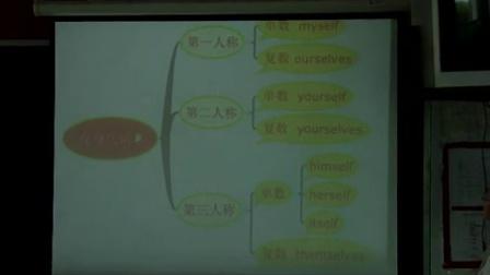 九年级英语《代词专题》复习课魏巍王庄镇中学