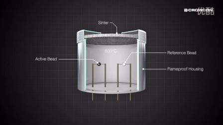 Pellistor sensor operation 催化燃烧传感器工作原理