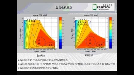 《电动车用电机的发展及设计》杭州易泰达科技EasiMotor软件应用培训视频