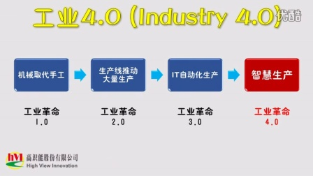 高识能hVI_三维光学检测物联网工业4.0 应用
