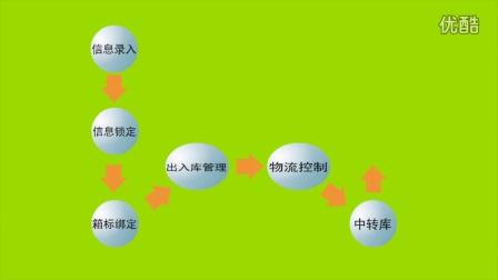天臣RFID视频资料