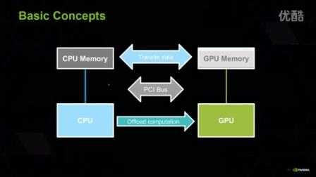 NVIDIA CUDA开发者系列培训之一 CUDA介绍以及基本优化