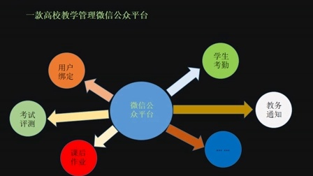 A类—辽宁工业大学院校逸凡·墨涵团队—基于微信的教学管理平台项目系统演示视频