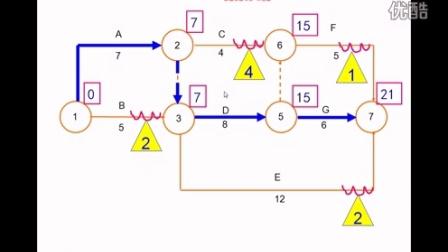 老苍原创:秒定法:快速确定双代号网络图各时间参数