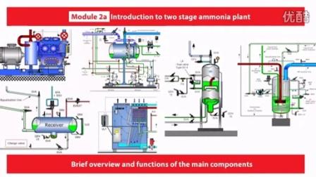 氨模块2,氨双级压缩制冷系统