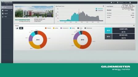 Gildemeister Energy monitor _EN