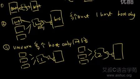 04-Vmware Hostonly配置(C语言入门-零基础Linux C程序设计)